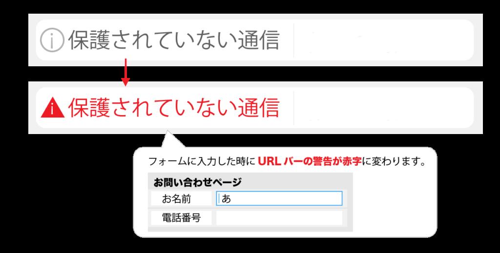 常時暗号化(SSL)